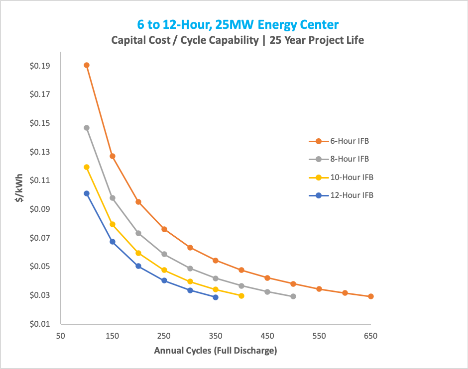 Energycenter 6-12 hour cost vs project life chart